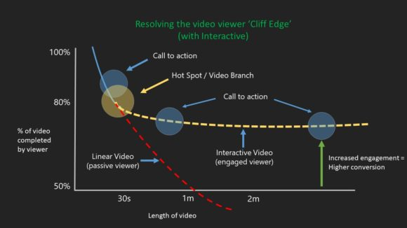 Resolving the video viewer cliff edge