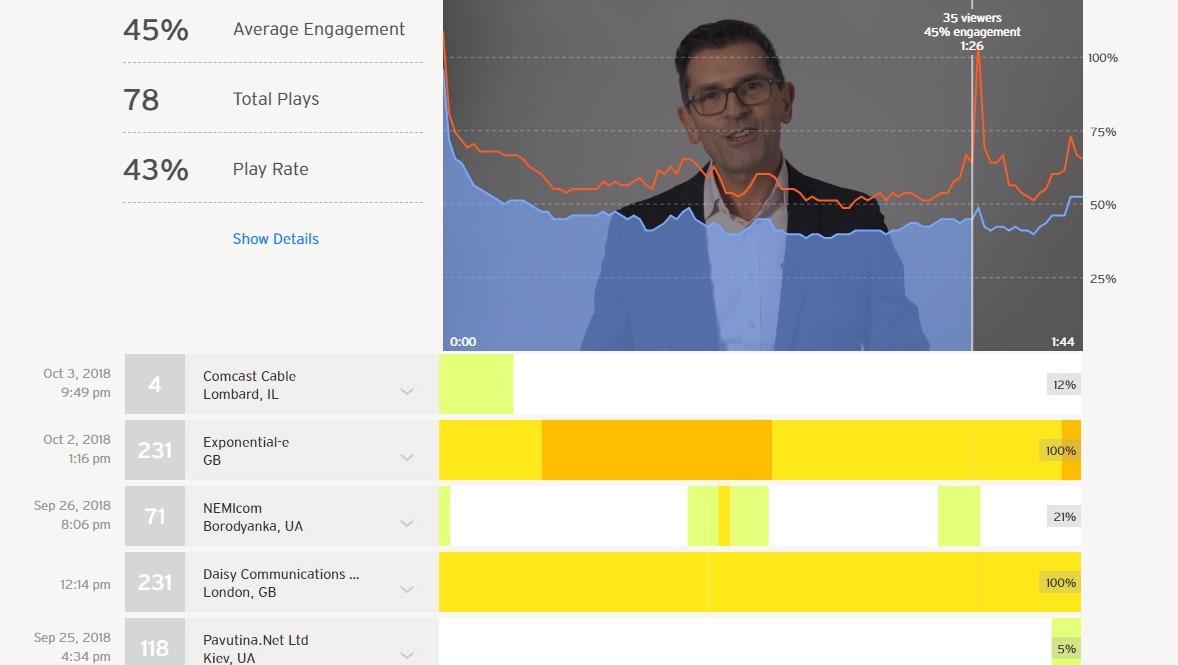 Interactive Video Analytics Data